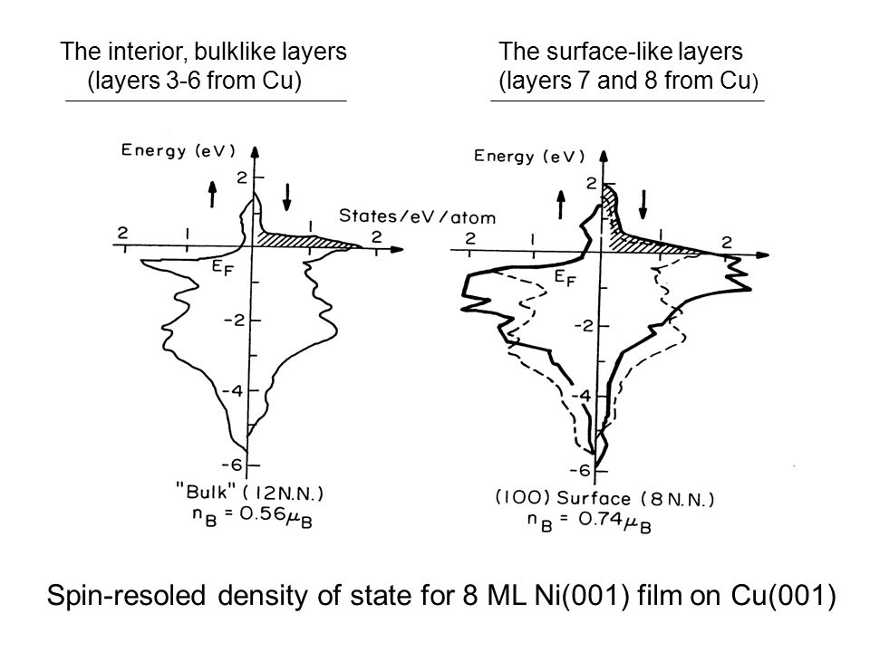 Spin-resoled density of state for 8 ML Ni(001) film on Cu(001) The interior, bulklike layers (layers 3-6 from Cu) The surface-like layers (layers 7 and 8 from Cu )