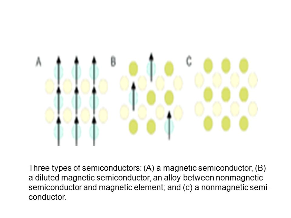 Three types of semiconductors: (A) a magnetic semiconductor, (B) a diluted magnetic semiconductor, an alloy between nonmagnetic semiconductor and magnetic element; and (c) a nonmagnetic semi- conductor.