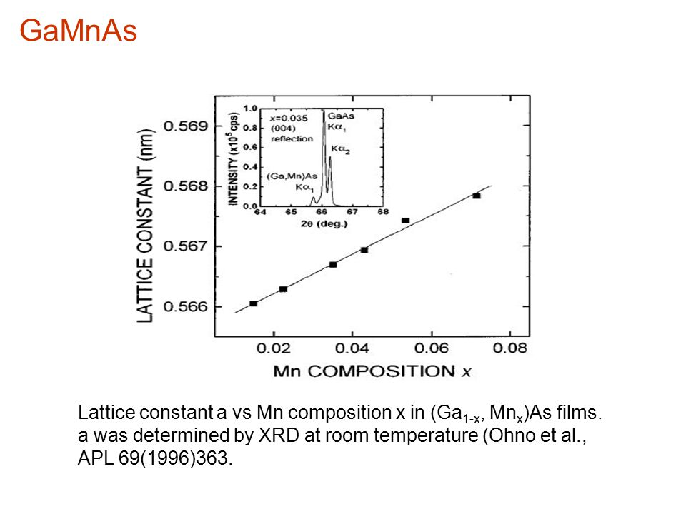 Lattice constant a vs Mn composition x in (Ga 1-x, Mn x )As films. a was determined by XRD at room temperature (Ohno et al., APL 69(1996)363. GaMnAs