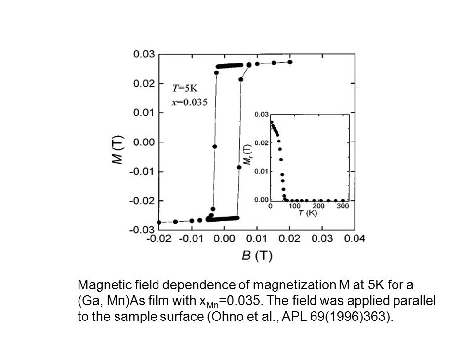 Magnetic field dependence of magnetization M at 5K for a (Ga, Mn)As film with x Mn =0.035. The field was applied parallel to the sample surface (Ohno