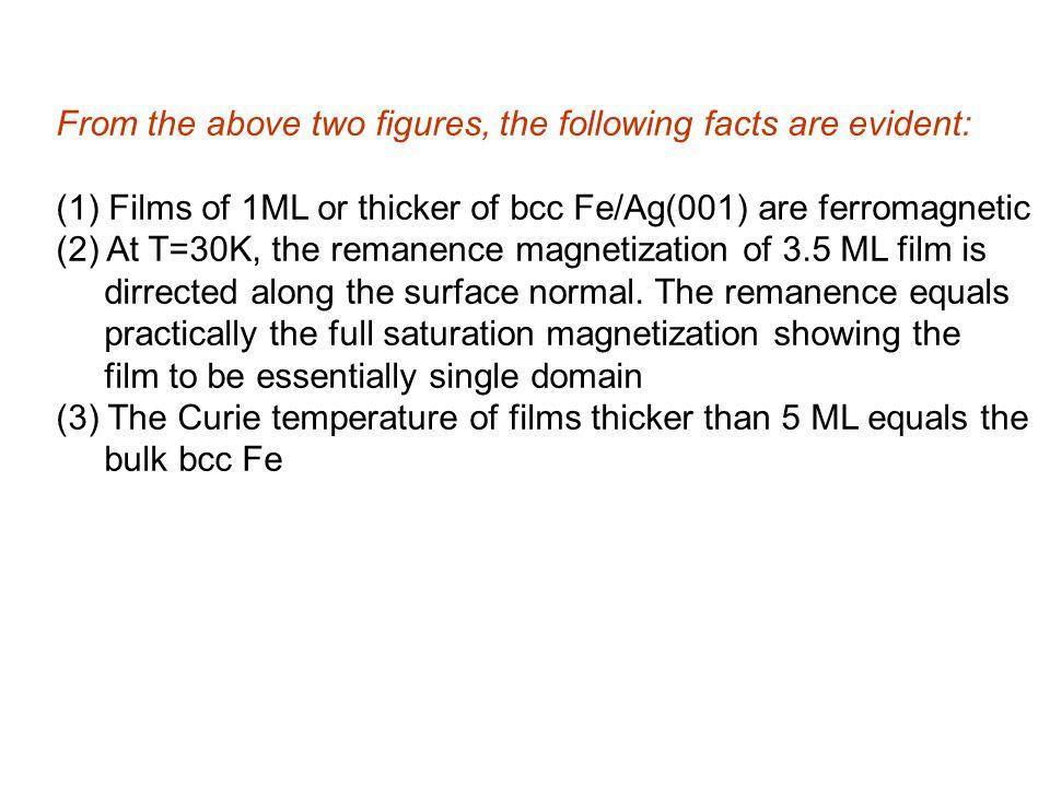 Magnetisation loop of 2.2 nm thick Ni(111) on Cu(111), coated by Cu(111), measured by TOM.