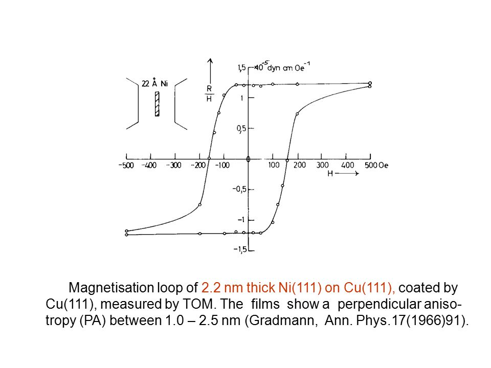 Magnetisation loop of 2.2 nm thick Ni(111) on Cu(111), coated by Cu(111), measured by TOM. The films show a perpendicular aniso- tropy (PA) between 1.