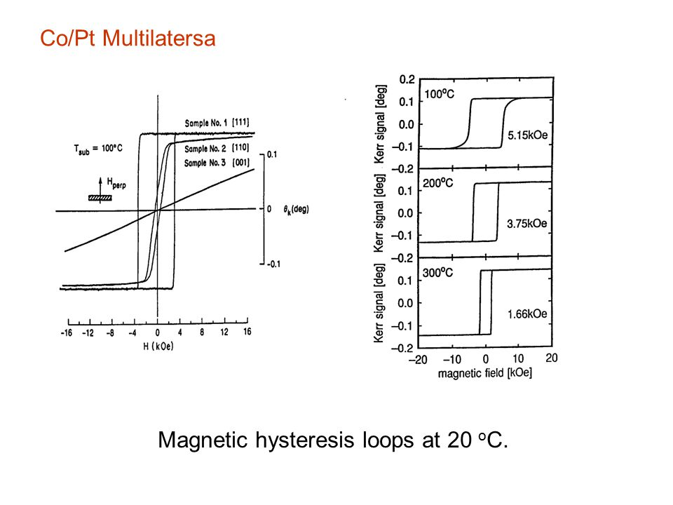 Effective anisotropy times Co thickness versus cobalt thickness for [Co/Pt] multilayers (Engle PRL 67(1990)1910).