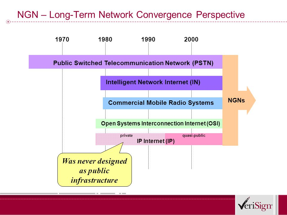 199019801970 NGN – Long-Term Network Convergence Perspective Public Switched Telecommunication Network (PSTN) Intelligent Network Internet (IN) Open Systems Interconnection Internet (OSI) Commercial Mobile Radio Systems 2000 NGNs IP Internet (IP) privatequasi-public Was never designed as public infrastructure