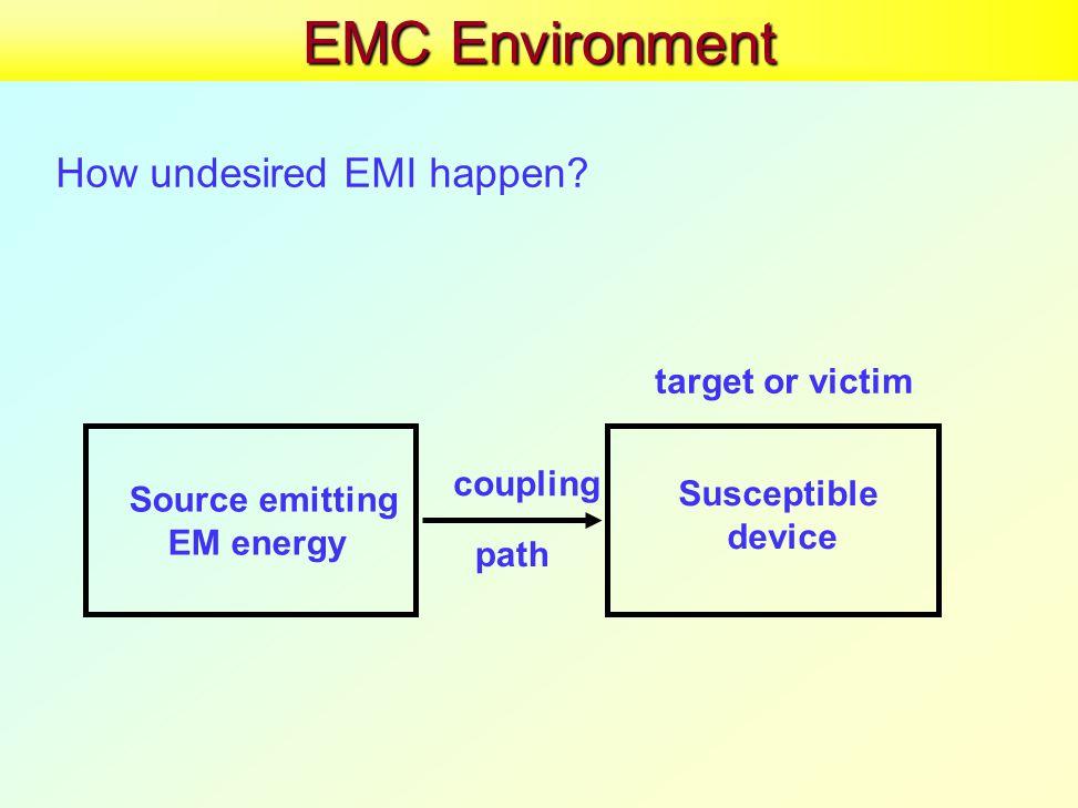 EMC Environment How undesired EMI happen.