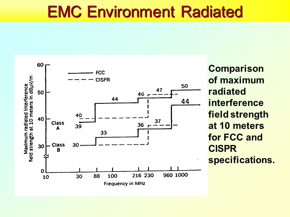 EMC Environment Radiated Comparison of maximum radiated interference field strength at 10 meters for FCC and CISPR specifications.