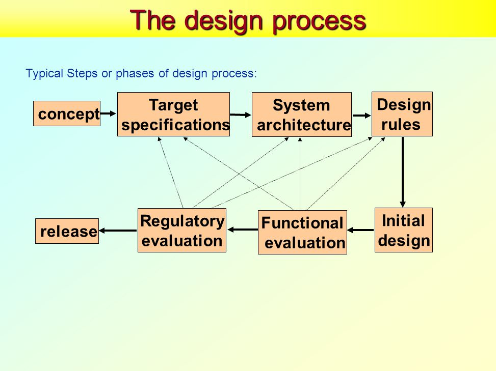 The design process Typical Steps or phases of design process: concept Target specifications release Initial design Design rules Functional evaluation System architecture Regulatory evaluation