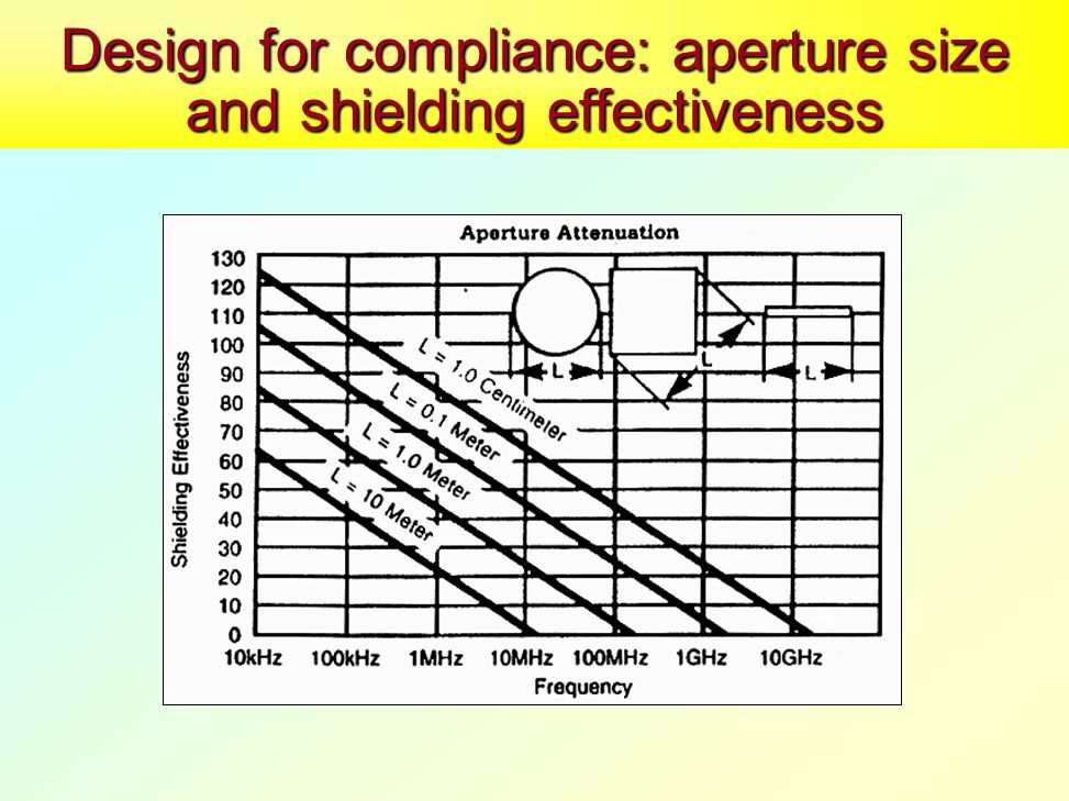 Design for compliance: aperture size and shielding effectiveness