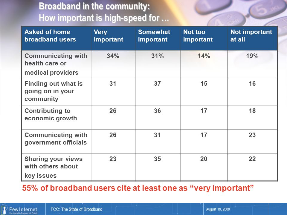 FCC: The State of Broadband August 19, 2009 Broadband in the community: How important is high-speed for … Asked of home broadband users Very Important Somewhat important Not too important Not important at all Communicating with health care or medical providers 34%31%14%19% Finding out what is going on in your community 31371516 Contributing to economic growth 26361718 Communicating with government officials 26311723 Sharing your views with others about key issues 23352022 55% of broadband users cite at least one as very important