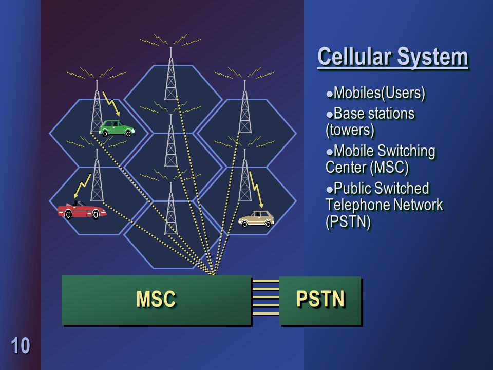 10 Cellular System l Mobiles(Users) l Base stations (towers) l Mobile Switching Center (MSC) l Public Switched Telephone Network (PSTN) l Mobiles(Users) l Base stations (towers) l Mobile Switching Center (MSC) l Public Switched Telephone Network (PSTN) MSCMSC PSTNPSTN