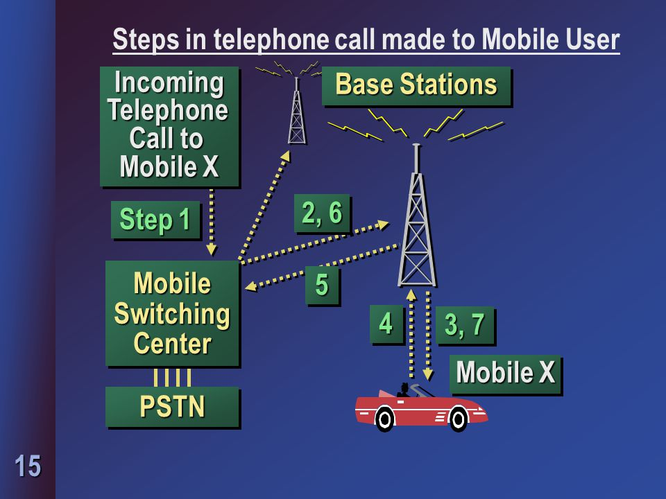 15 Incoming Telephone Call to Mobile X 3, 7 PSTNPSTN Mobile X Mobile Switching Center 2, 6 55 44 Step 1 Base Stations Steps in telephone call made to Mobile User