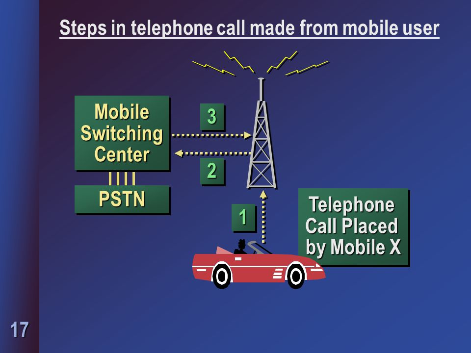 17 Telephone Call Placed by Mobile X PSTNPSTN Mobile Switching Center 22 11 33 Steps in telephone call made from mobile user