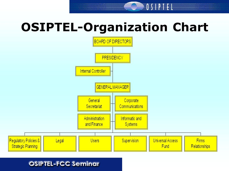 OSIPTEL-Organization Chart