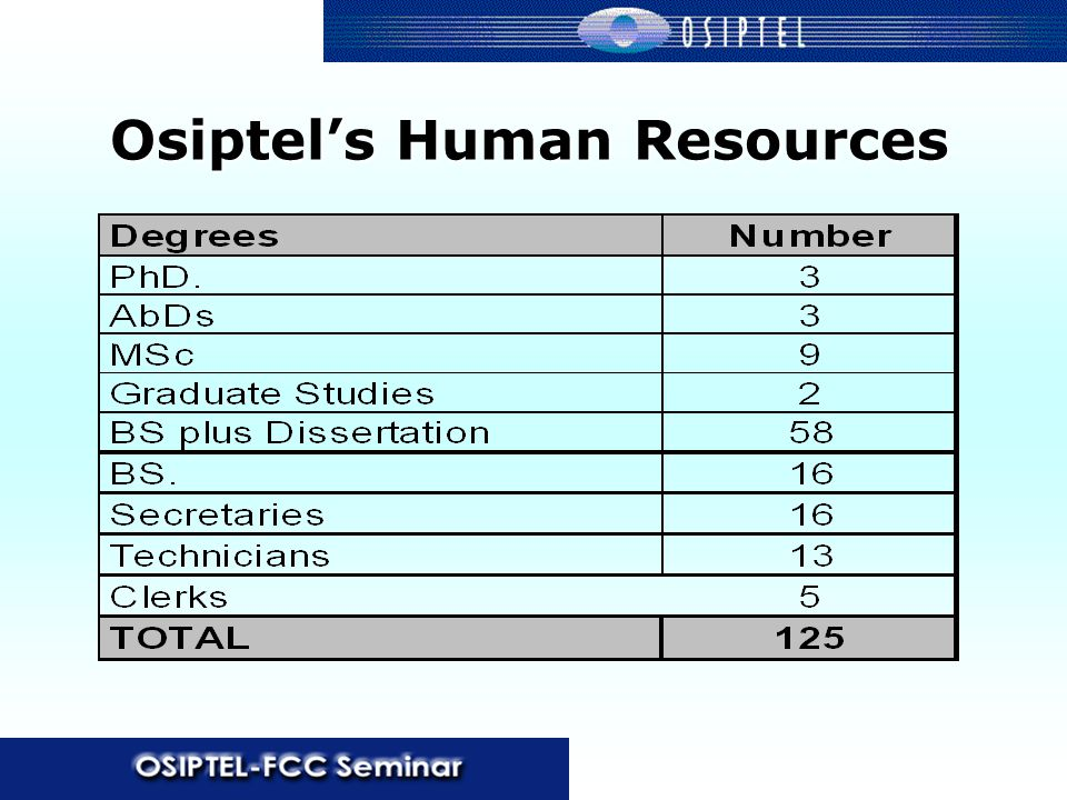 Osiptel's Human Resources