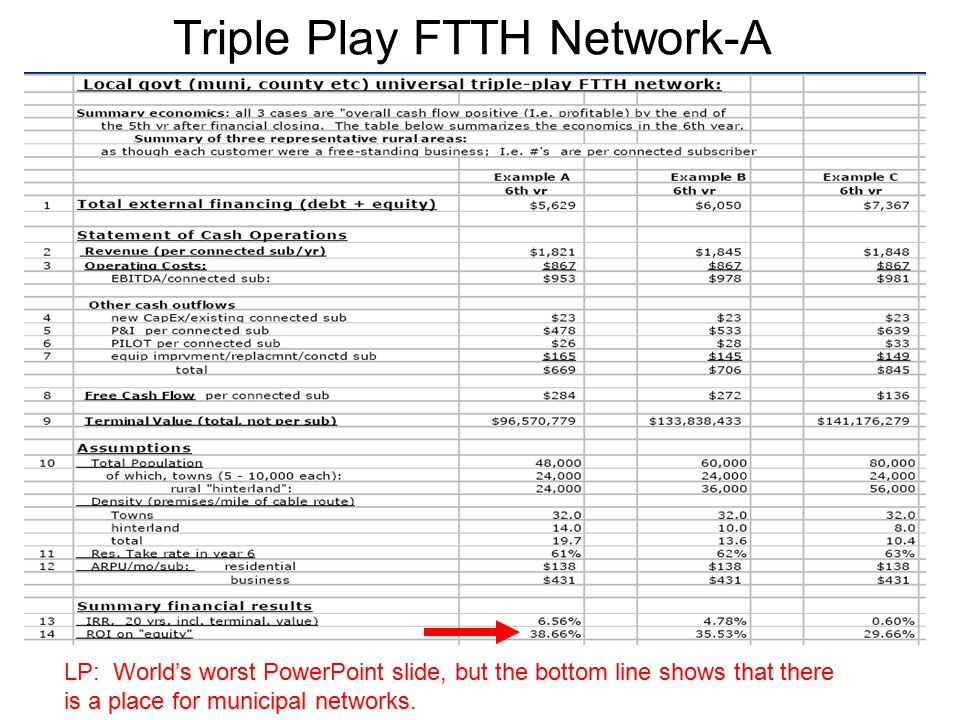 Triple Play FTTH Network-A LP: World's worst PowerPoint slide, but the bottom line shows that there is a place for municipal networks.