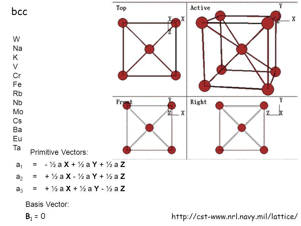 bcc http://cst-www.nrl.navy.mil/lattice/ W Na K V Cr Fe Rb Nb Mo Cs Ba Eu Ta Primitive Vectors: Basis Vector: B 1 = 0 a1a1 = - ½ a X + ½ a Y + ½ a Z a2a2 = + ½ a X - ½ a Y + ½ a Z a3a3 = + ½ a X + ½ a Y - ½ a Z