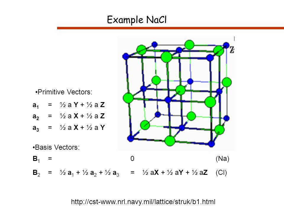 Primitive Vectors: a1a1 = ½ a Y + ½ a Z a2a2 = ½ a X + ½ a Z a3a3 = ½ a X + ½ a Y Basis Vectors: B1B1 = 0 (Na) B2B2 = ½ a 1 + ½ a 2 + ½ a 3 = ½ aX + ½ aY + ½ aZ (Cl) Example NaCl http://cst-www.nrl.navy.mil/lattice/struk/b1.html