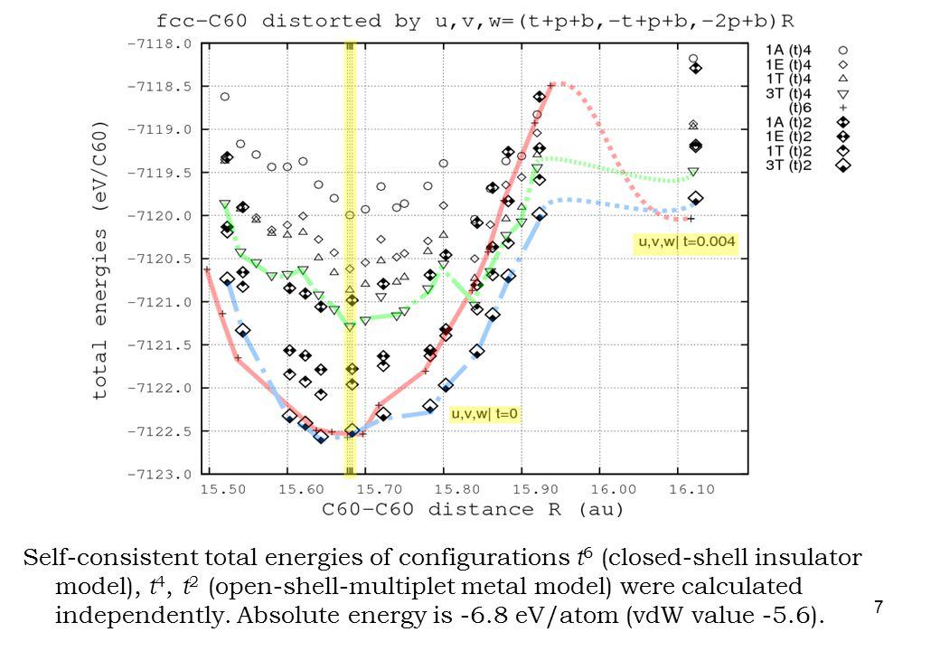 7 Self-consistent total energies of configurations t 6 (closed-shell insulator model), t 4, t 2 (open-shell-multiplet metal model) were calculated ind