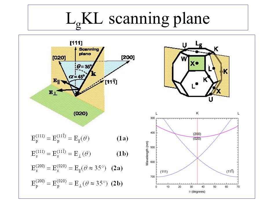 L g KL scanning plane