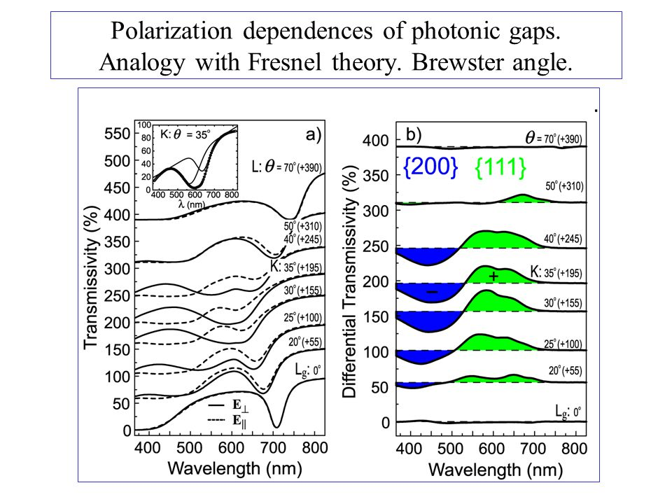 Polarization dependences of photonic gaps. Analogy with Fresnel theory. Brewster angle.