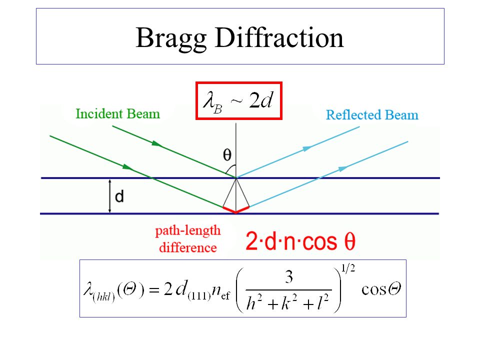 Bragg Diffraction