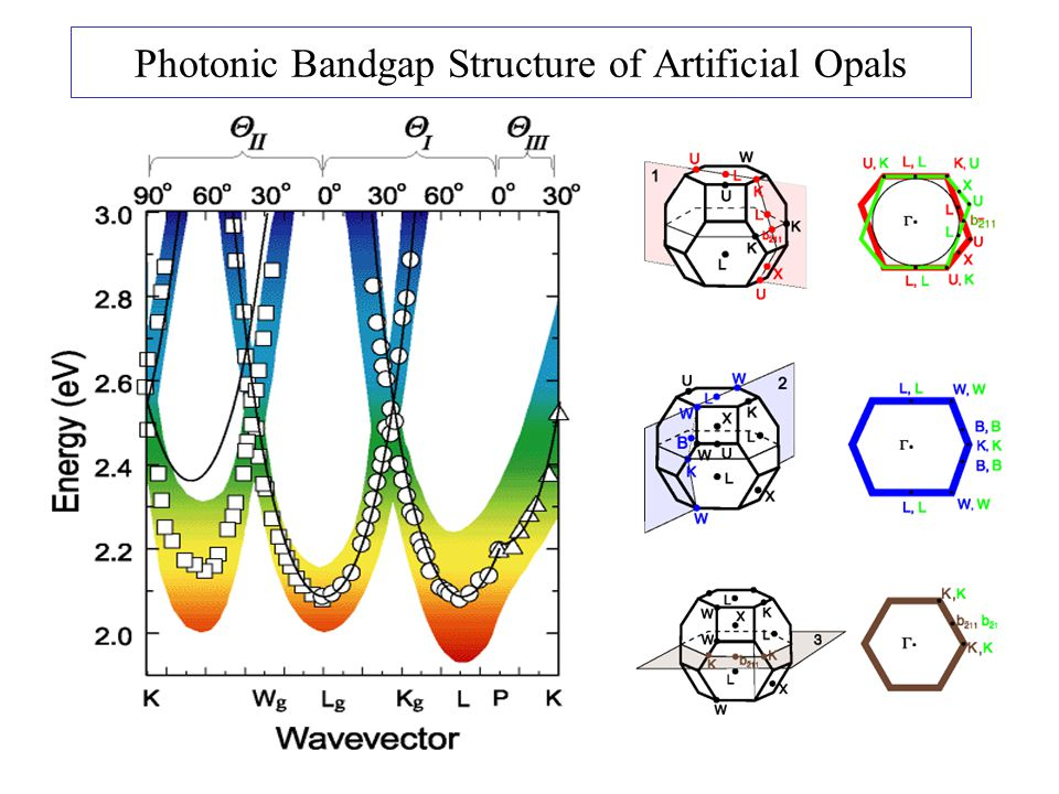 Photonic Bandgap Structure of Artificial Opals