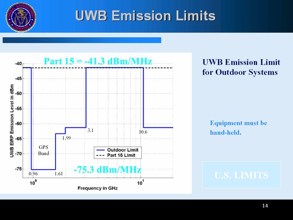 14 -75.3 dBm/MHz Part 15 = -41.3 dBm/MHz U.S. LIMITS