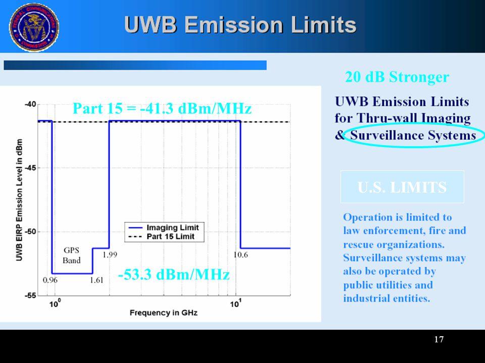 17 -53.3 dBm/MHz 20 dB Stronger Part 15 = -41.3 dBm/MHz U.S. LIMITS