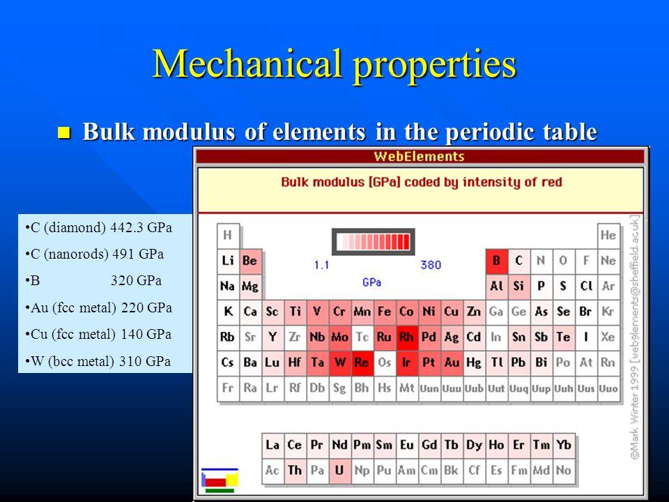 Mechanical properties Bulk modulus of elements in the periodic table Bulk modulus of elements in the periodic table C (diamond) 442.3 GPa C (nanorods) 491 GPa B 320 GPa Au (fcc metal) 220 GPa Cu (fcc metal) 140 GPa W (bcc metal) 310 GPa
