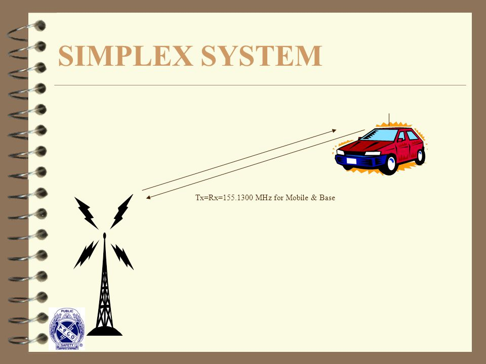 SIMPLEX SYSTEM Tx=Rx=155.1300 MHz for Mobile & Base