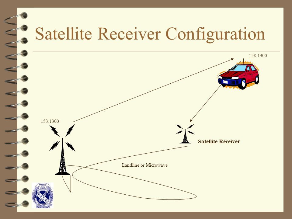 Satellite Receiver Configuration Landline or Microwave Satellite Receiver 153.1300 158.1300