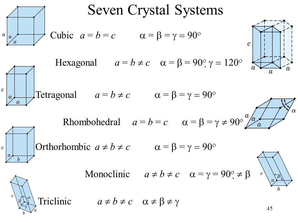 45 Cubica = b = c  =  =   Hexagonala = b  c  =  =      Tetragonala = b  c  =  =   Rhombohedral a = b = c  =  =   Orthorhombica  b  c  =  =   Monoclinica  b  c  =  =     Triclinica  b  c      Seven Crystal Systems