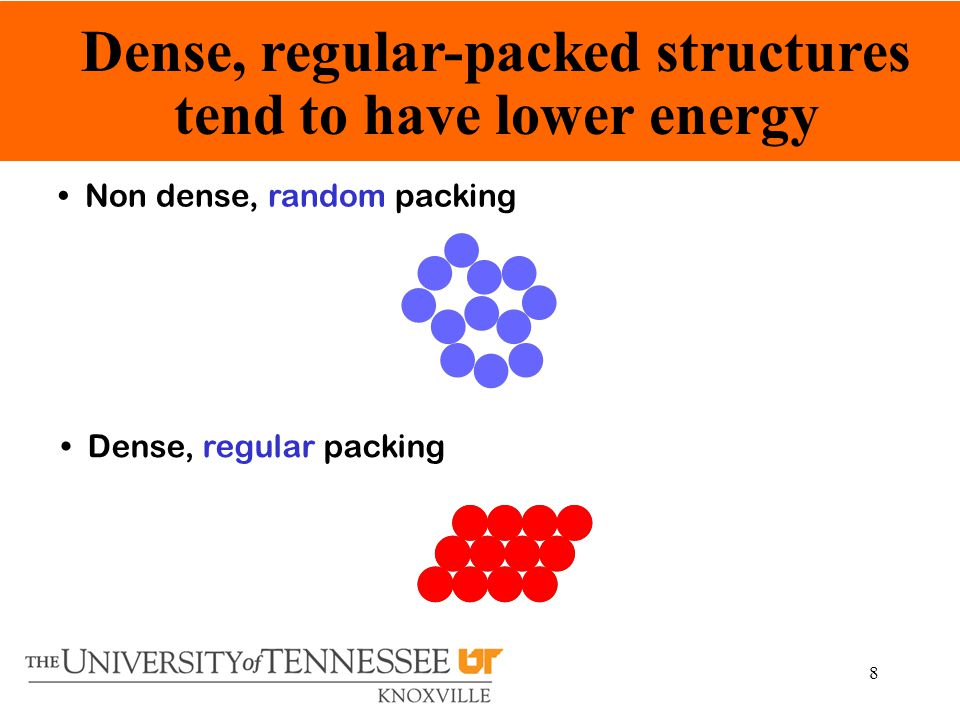 8 Non dense, random packing Dense, regular packing Dense, regular-packed structures tend to have lower energy