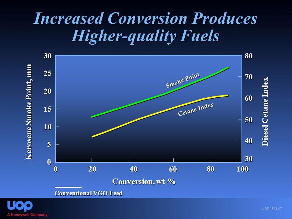 0 30 Conversion, wt-% Cetane Index Smoke Point 25 20 15 10 5 0 2040100 80 70 60 50 40 30 Conventional VGO Feed Kerosene Smoke Point, mm 6080 Diesel Ce