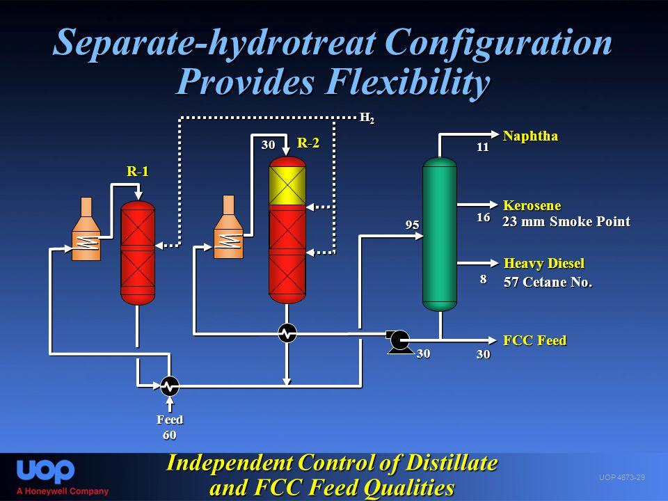 Separate-hydrotreat Configuration Provides Flexibility R-1 R-2 Naphtha Kerosene Heavy Diesel FCC Feed 60 95 11 16 8 30 30 23 mm Smoke Point 57 Cetane
