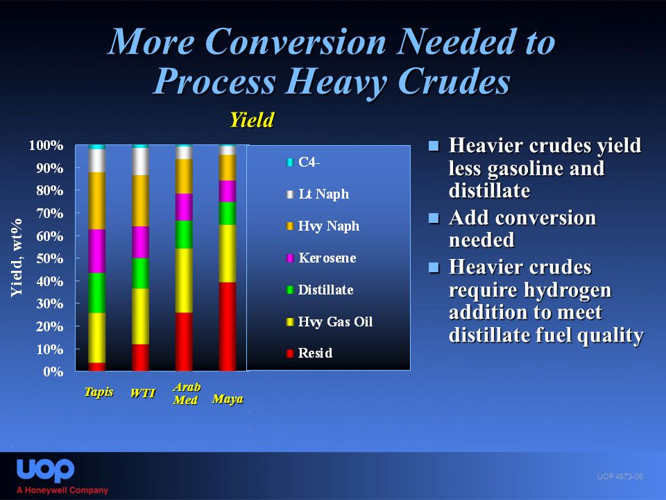 More Conversion Needed to Process Heavy Crudes Heavier crudes yield less gasoline and distillate Heavier crudes yield less gasoline and distillate Add
