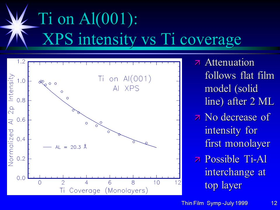 Thin Film Symp -July 199912 Ti on Al(001): XPS intensity vs Ti coverage ä Attenuation follows flat film model (solid line) after 2 ML ä No decrease of intensity for first monolayer ä Possible Ti-Al interchange at top layer