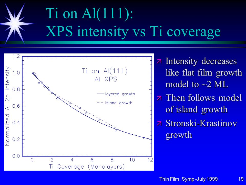 Thin Film Symp -July 199919 Ti on Al(111): XPS intensity vs Ti coverage ä Intensity decreases like flat film growth model to ~2 ML ä Then follows model of island growth ä Stronski-Krastinov growth