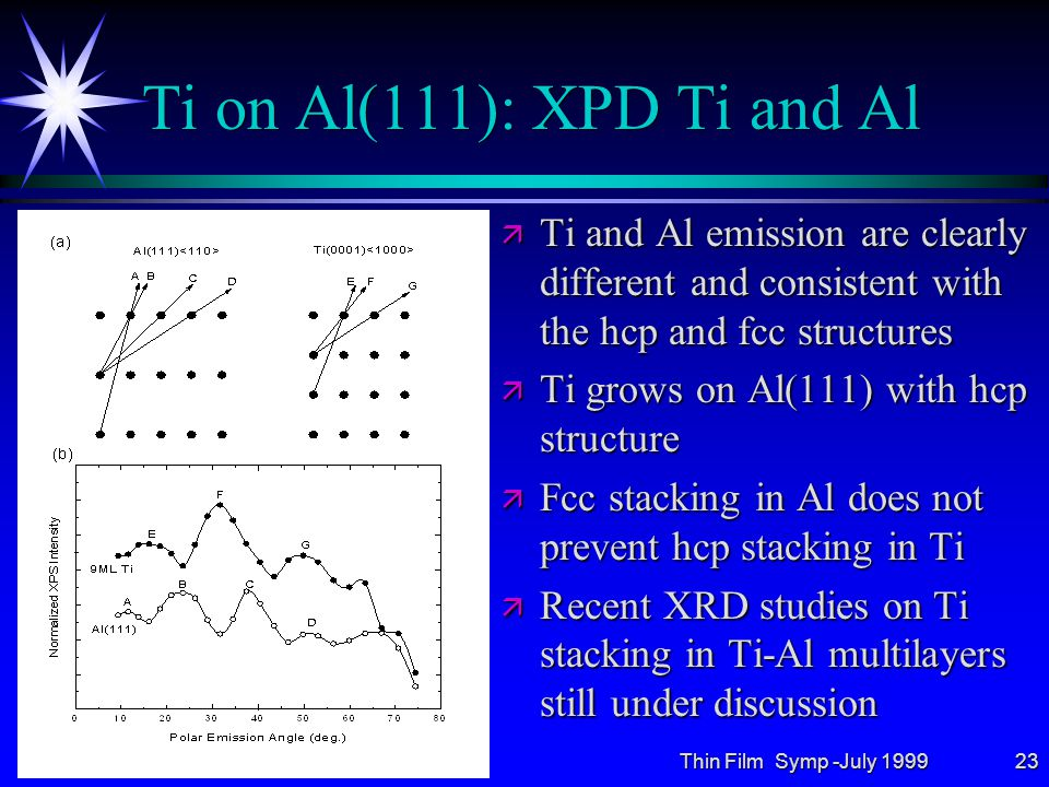 Thin Film Symp -July 199923 Ti on Al(111): XPD Ti and Al ä Ti and Al emission are clearly different and consistent with the hcp and fcc structures ä Ti grows on Al(111) with hcp structure ä Fcc stacking in Al does not prevent hcp stacking in Ti ä Recent XRD studies on Ti stacking in Ti-Al multilayers still under discussion