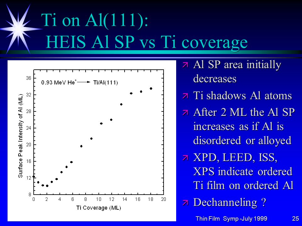 Thin Film Symp -July 199925 Ti on Al(111): HEIS Al SP vs Ti coverage ä Al SP area initially decreases ä Ti shadows Al atoms ä After 2 ML the Al SP increases as if Al is disordered or alloyed ä XPD, LEED, ISS, XPS indicate ordered Ti film on ordered Al ä Dechanneling ?