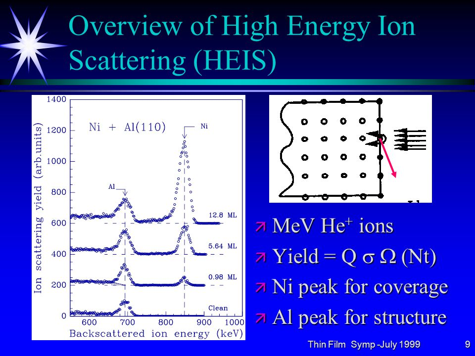 Thin Film Symp -July 19999 Overview of High Energy Ion Scattering (HEIS) ä MeV He + ions ä Yield = Q   (Nt) ä Ni peak for coverage ä Al peak for structure