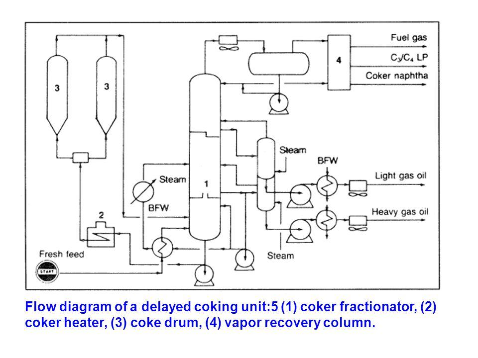 Flow diagram of a delayed coking unit:5 (1) coker fractionator, (2) coker heater, (3) coke drum, (4) vapor recovery column.