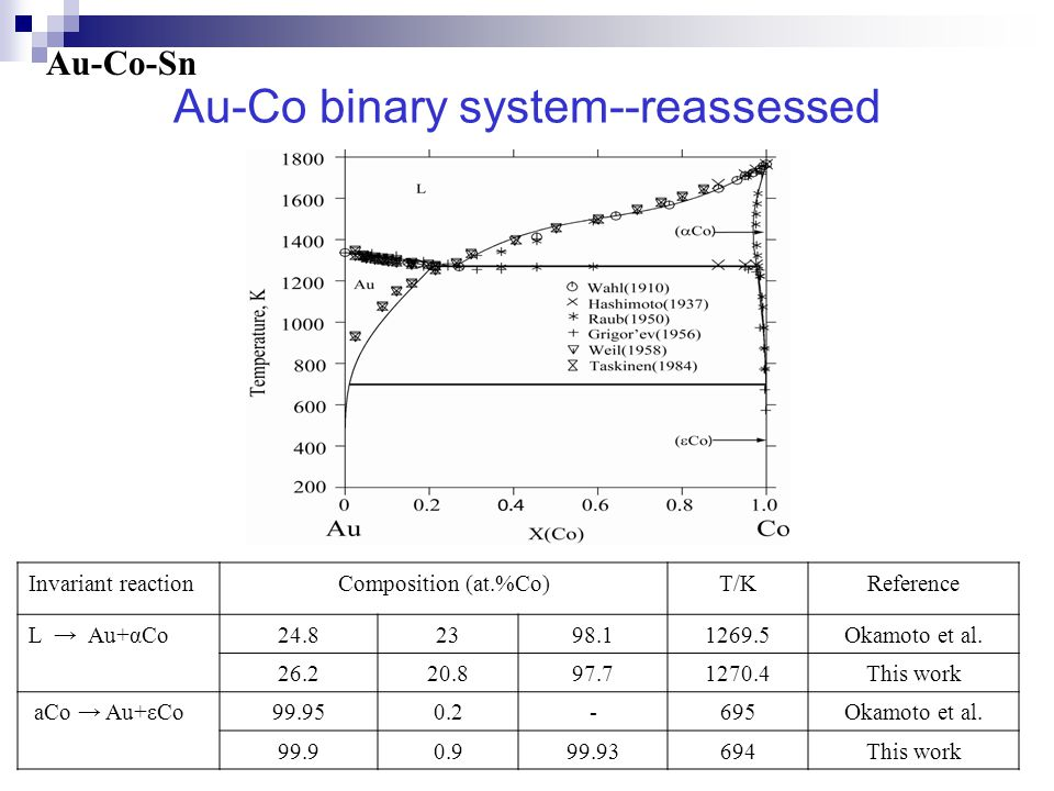 Au-Co binary system--reassessed Au-Co-Sn Invariant reactionComposition (at.%Co)T/KReference L → Au+αCo24.82398.11269.5Okamoto et al.