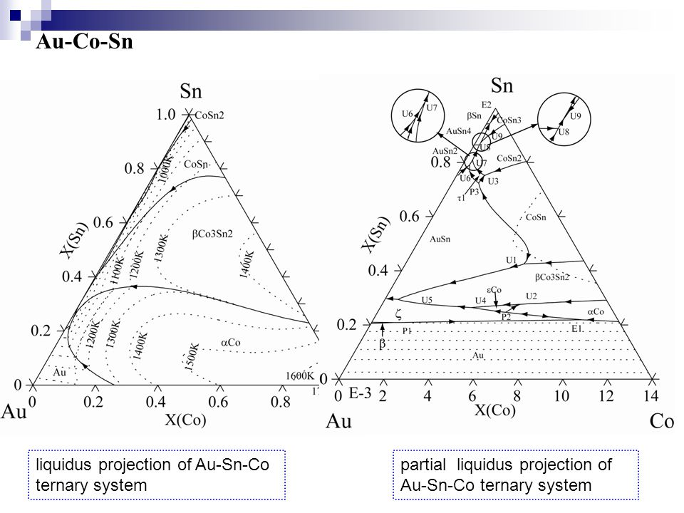 Au-Co-Sn liquidus projection of Au-Sn-Co ternary system partial liquidus projection of Au-Sn-Co ternary system