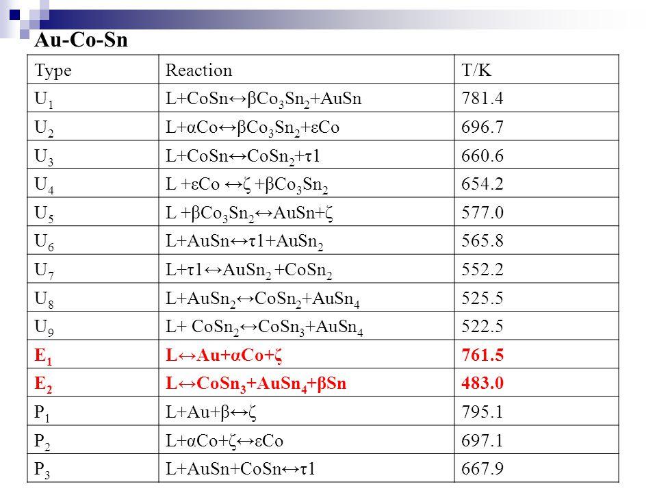 Au-Co-Sn TypeReactionT/K U1U1 L+CoSn↔βCo 3 Sn 2 +AuSn781.4 U2U2 L+αCo↔βCo 3 Sn 2 +εCo696.7 U3U3 L+CoSn↔CoSn 2 +τ1660.6 U4U4 L +εCo ↔ζ +βCo 3 Sn 2 654.2 U5U5 L +βCo 3 Sn 2 ↔AuSn+ζ577.0 U6U6 L+AuSn↔τ1+AuSn 2 565.8 U7U7 L+τ1↔AuSn 2 +CoSn 2 552.2 U8U8 L+AuSn 2 ↔CoSn 2 +AuSn 4 525.5 U9U9 L+ CoSn 2 ↔CoSn 3 +AuSn 4 522.5 E1E1 L↔Au+αCo+ζ761.5 E2E2 L↔CoSn 3 +AuSn 4 +βSn483.0 P1P1 L+Au+β↔ζ795.1 P2P2 L+αCo+ζ↔εCo697.1 P3P3 L+AuSn+CoSn↔τ1667.9