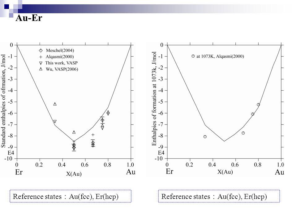 Au-Er Reference states : Au(fcc), Er(hcp)