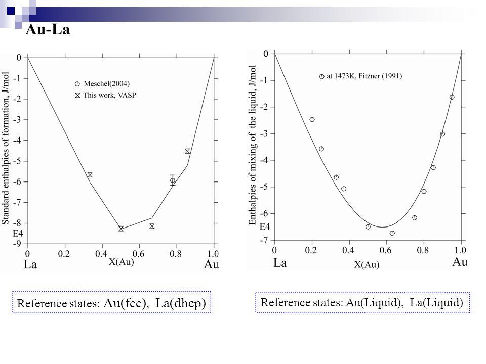Au-La Reference states: Au(fcc), La(dhcp) Reference states: Au(Liquid), La(Liquid)
