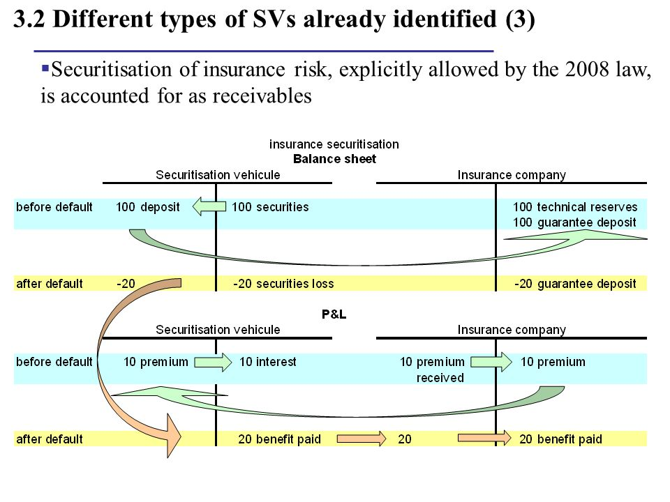 3.2 Different types of SVs already identified (3)  Securitisation of insurance risk, explicitly allowed by the 2008 law, is accounted for as receivab