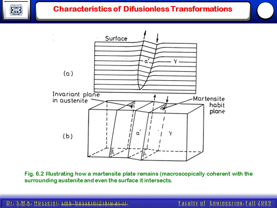 Characteristics of Difusionless Transformations Fig. 6.2 Illustrating how a martensite plate remains (macroscopically coherent with the surrounding au