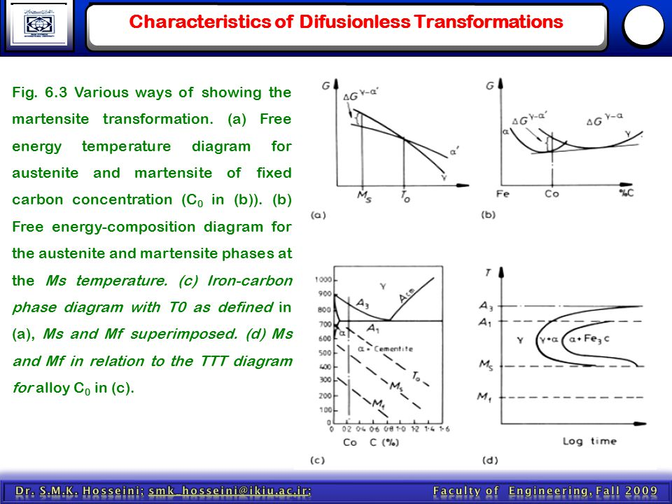 Characteristics of Difusionless Transformations Fig. 6.3 Various ways of showing the martensite transformation. (a) Free energy temperature diagram fo